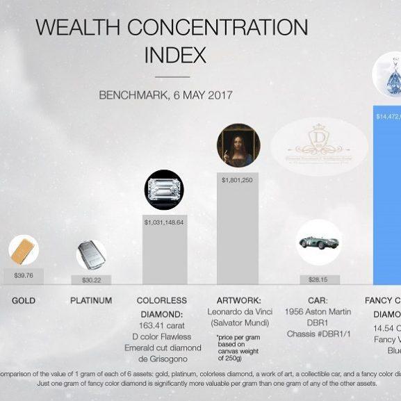 Wealth Concentration Index Continues Trend Despite Market Conditions